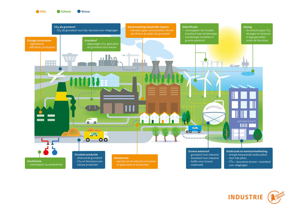 infographic sector Industrie